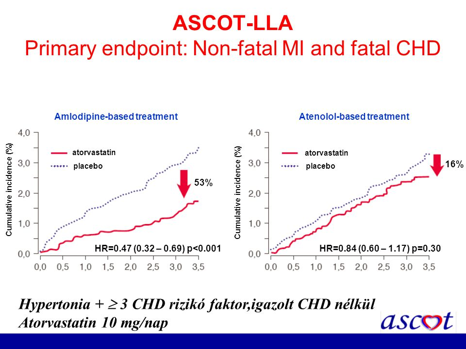 ASCOT-LLA Primary endpoint: Non-fatal MI and fatal CHD