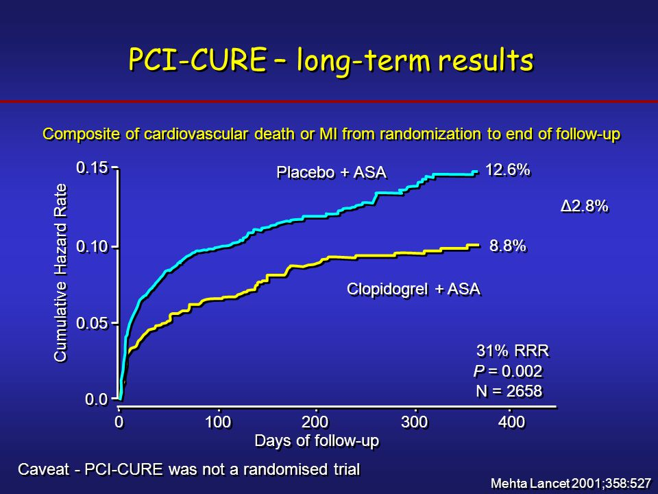 PCI-CURE – long-term results