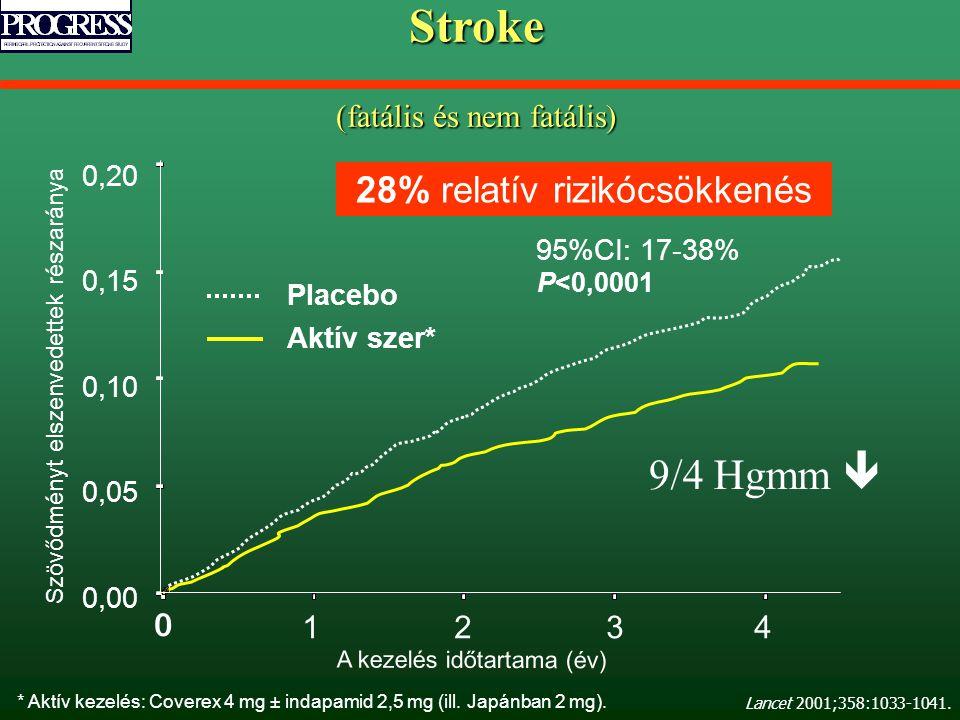 Stroke 9/4 Hgmm  28% relatív rizikócsökkenés (fatális és nem fatális)
