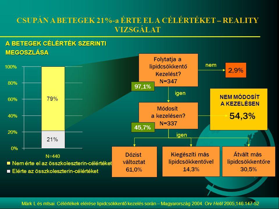 CSUPÁN A BETEGEK 21%-a ÉRTE EL A CÉLÉRTÉKET – REALITY VIZSGÁLAT