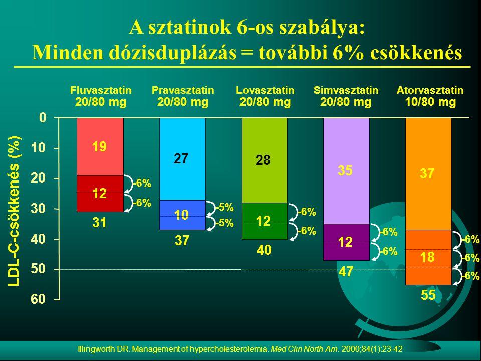 A sztatinok 6-os szabálya: Minden dózisduplázás = további 6% csökkenés