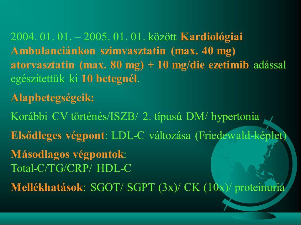 2004. 01. 01. – 2005. 01. 01. között Kardiológiai Ambulanciánkon szimvasztatin (max. 40 mg) atorvasztatin (max. 80 mg) + 10 mg/die ezetimib adással egészítettük ki 10 betegnél.