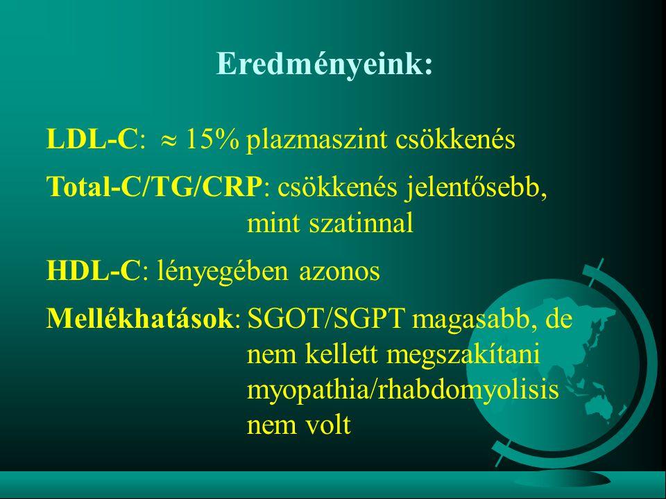 Eredményeink: LDL-C:  15% plazmaszint csökkenés