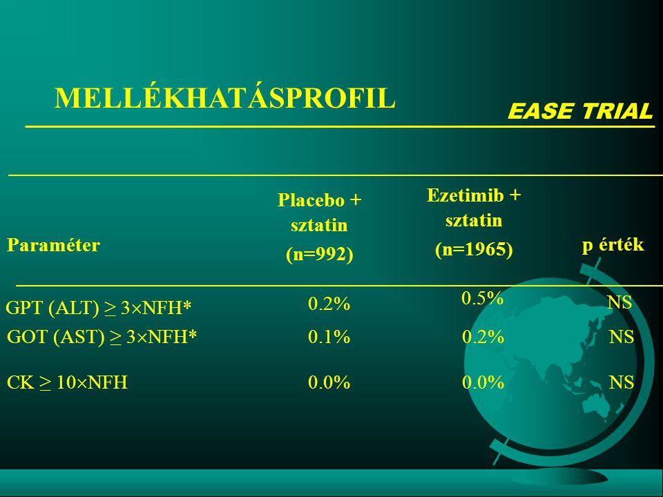 MELLÉKHATÁSPROFIL EASE TRIAL Paraméter p érték Placebo + sztatin