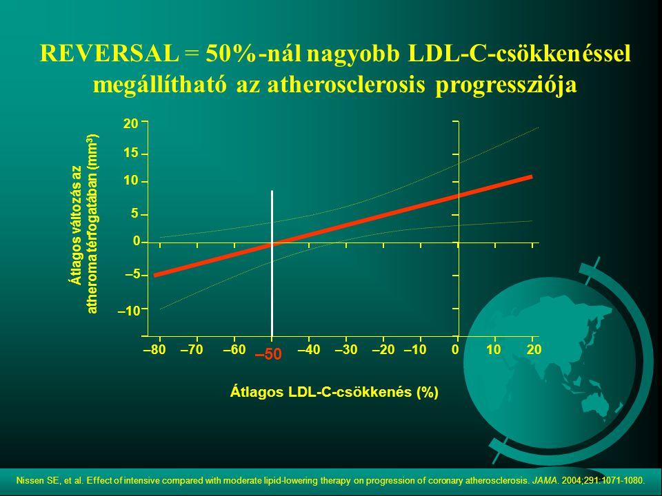atheroma térfogatában (mm3) Átlagos LDL-C-csökkenés (%)