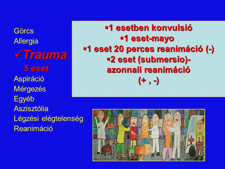 1 eset 20 perces reanimáció (-)