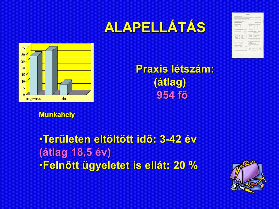 ALAPELLÁTÁS Praxis létszám: (átlag) 954 fő