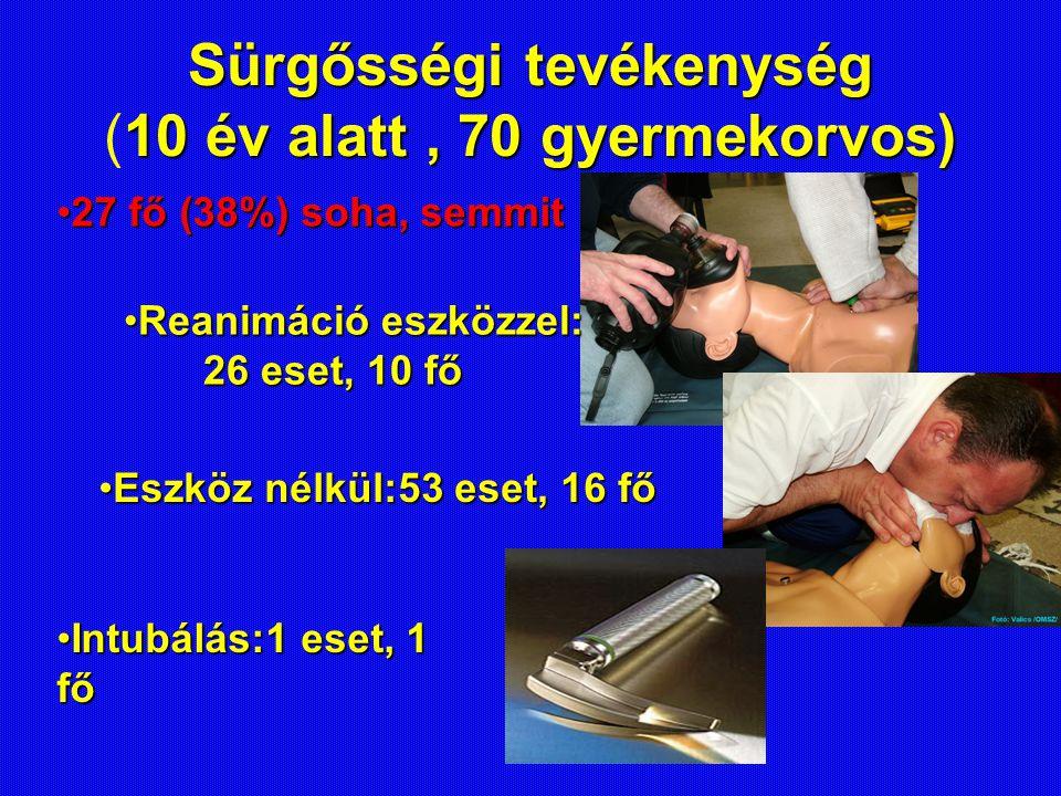 Sürgősségi tevékenység (10 év alatt , 70 gyermekorvos)
