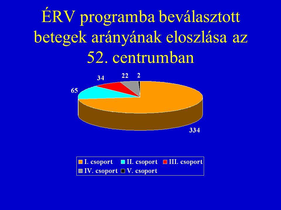ÉRV programba beválasztott betegek arányának eloszlása az 52