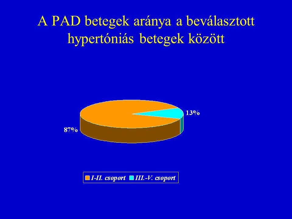 A PAD betegek aránya a beválasztott hypertóniás betegek között