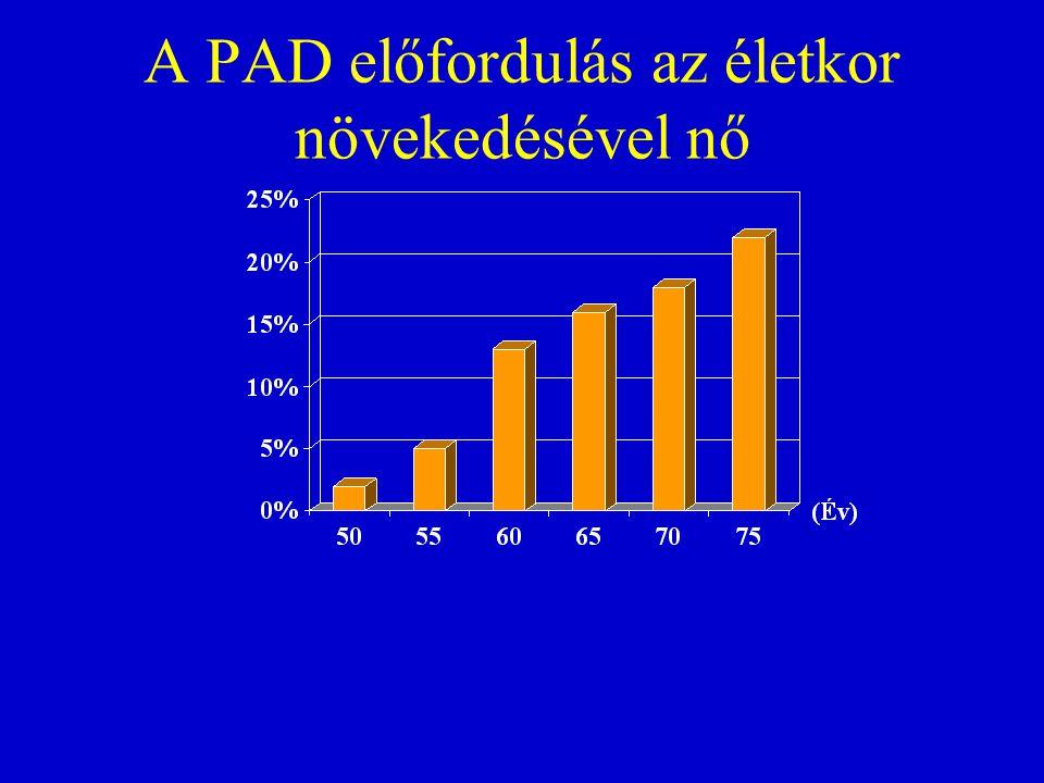 A PAD előfordulás az életkor növekedésével nő