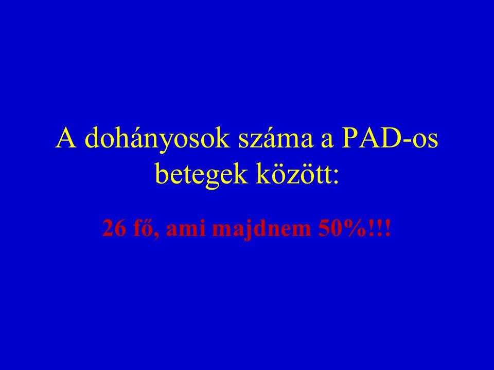 A dohányosok száma a PAD-os betegek között: