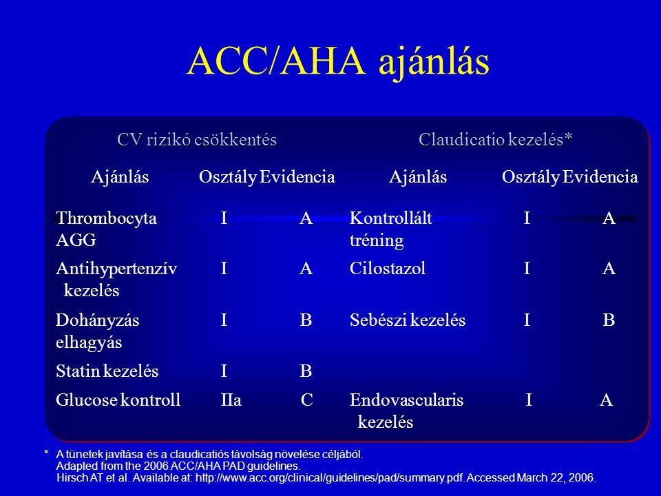 ACC/AHA ajánlás CV rizikó csökkentés Claudicatio kezelés* Ajánlás