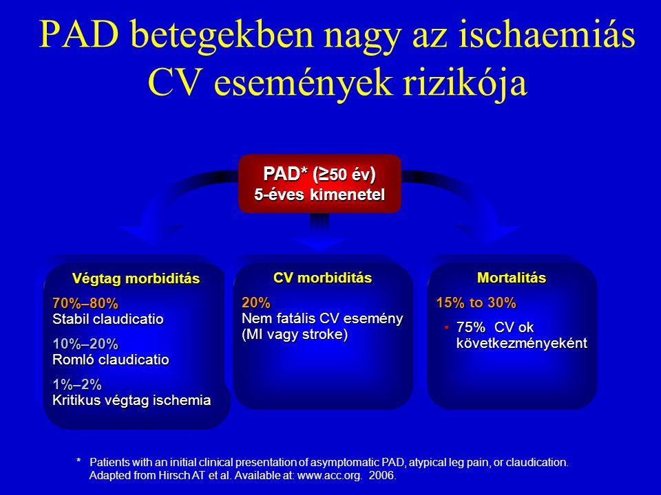 PAD betegekben nagy az ischaemiás CV események rizikója