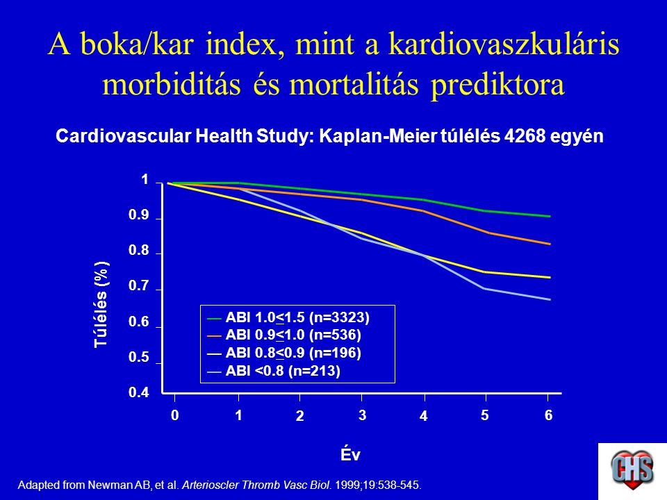 Cardiovascular Health Study: Kaplan-Meier túlélés 4268 egyén
