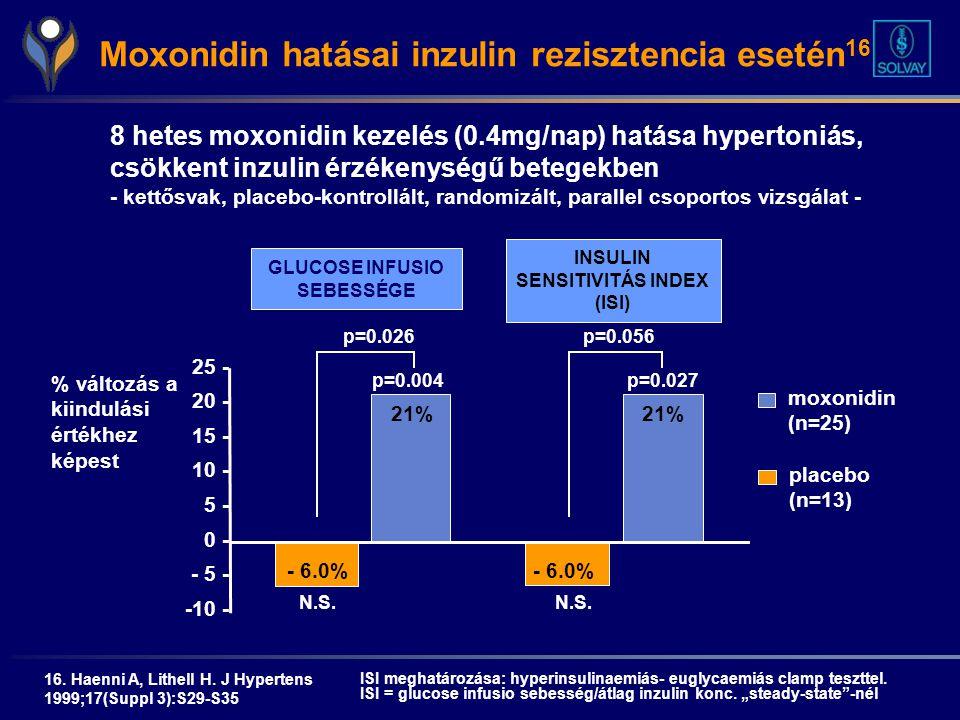 INSULIN SENSITIVITÁS INDEX (ISI) GLUCOSE INFUSIO SEBESSÉGE