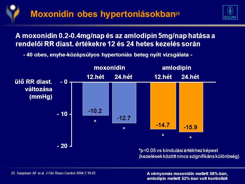 Moxonidin obes hypertoniásokban25