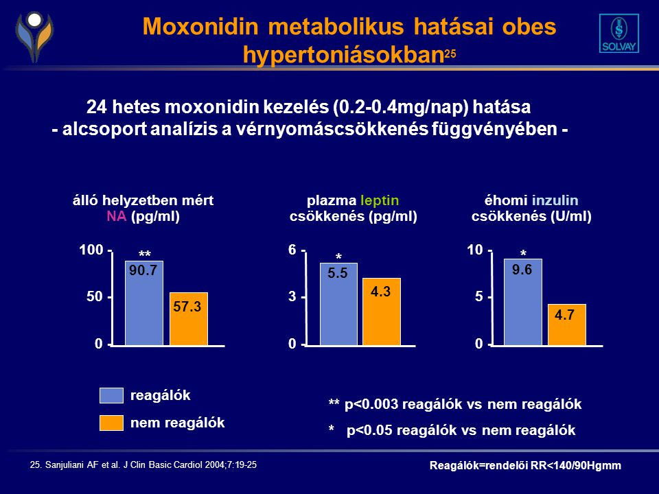 Moxonidin metabolikus hatásai obes hypertoniásokban25