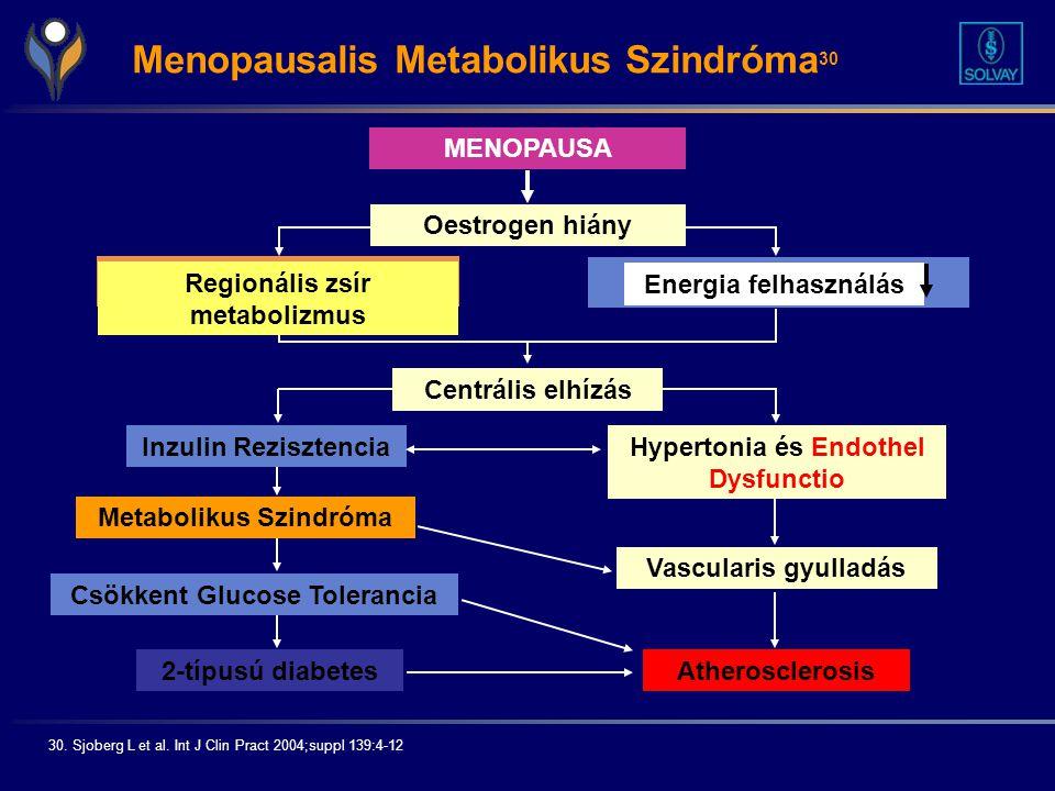 Regionális zsír metabolizmus
