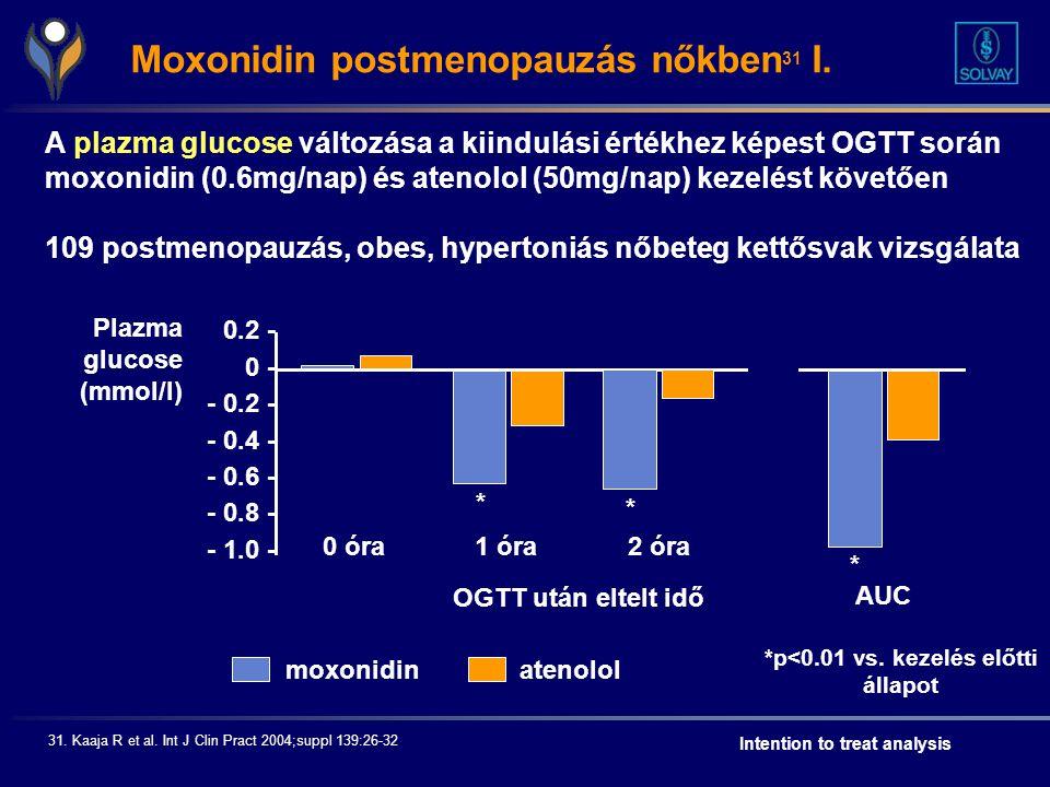*p<0.01 vs. kezelés előtti állapot Intention to treat analysis