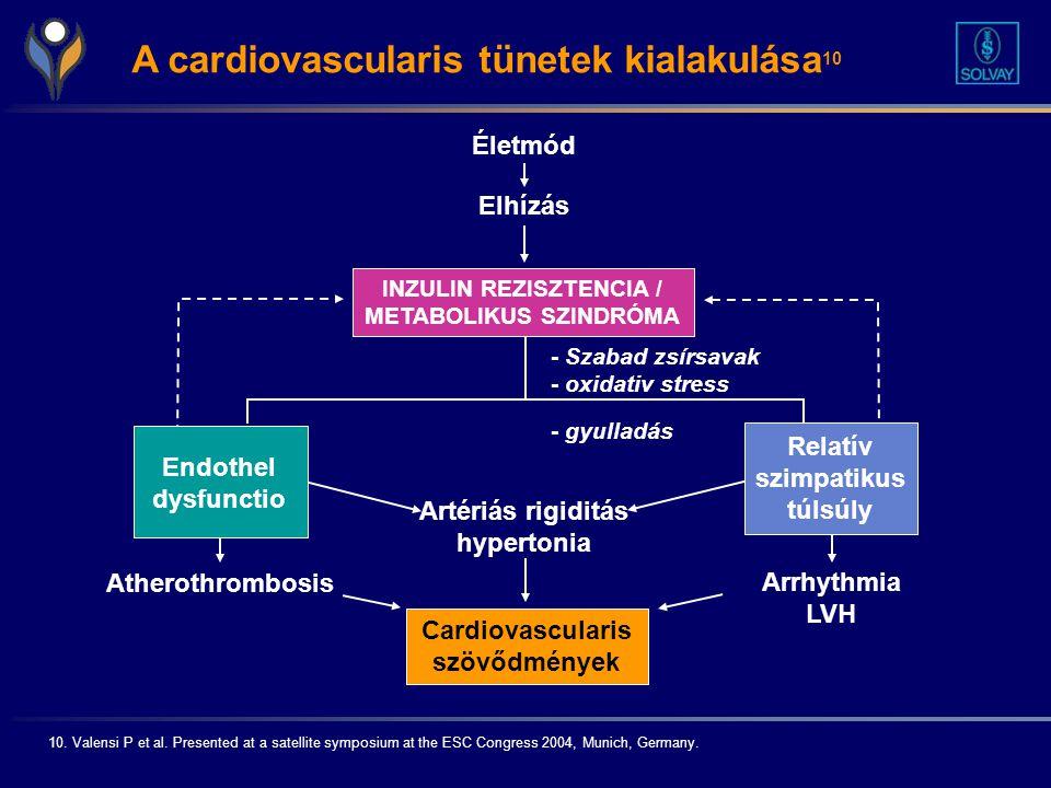 A cardiovascularis tünetek kialakulása10