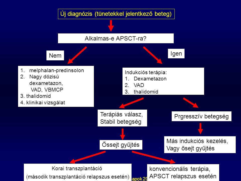 Új diagnózis (tünetekkel jelentkező beteg)