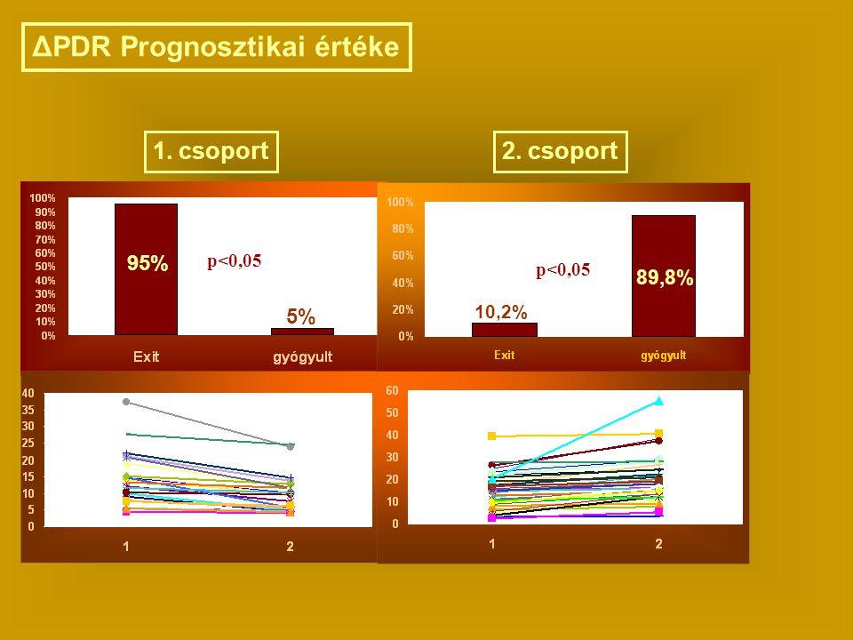 ΔPDR Prognosztikai értéke