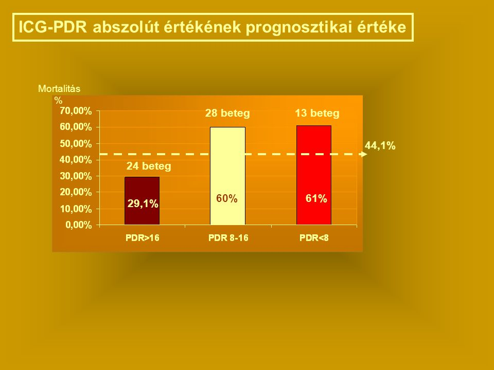 ICG-PDR abszolút értékének prognosztikai értéke