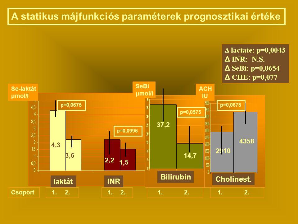 A statikus májfunkciós paraméterek prognosztikai értéke
