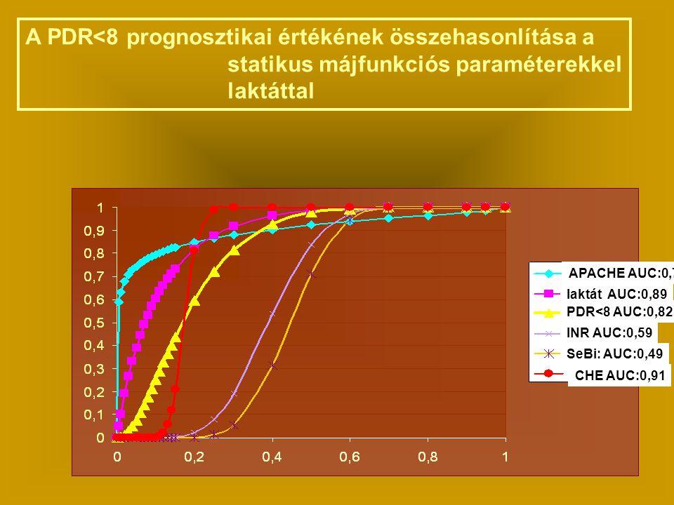 A PDR<8 prognosztikai értékének összehasonlítása a