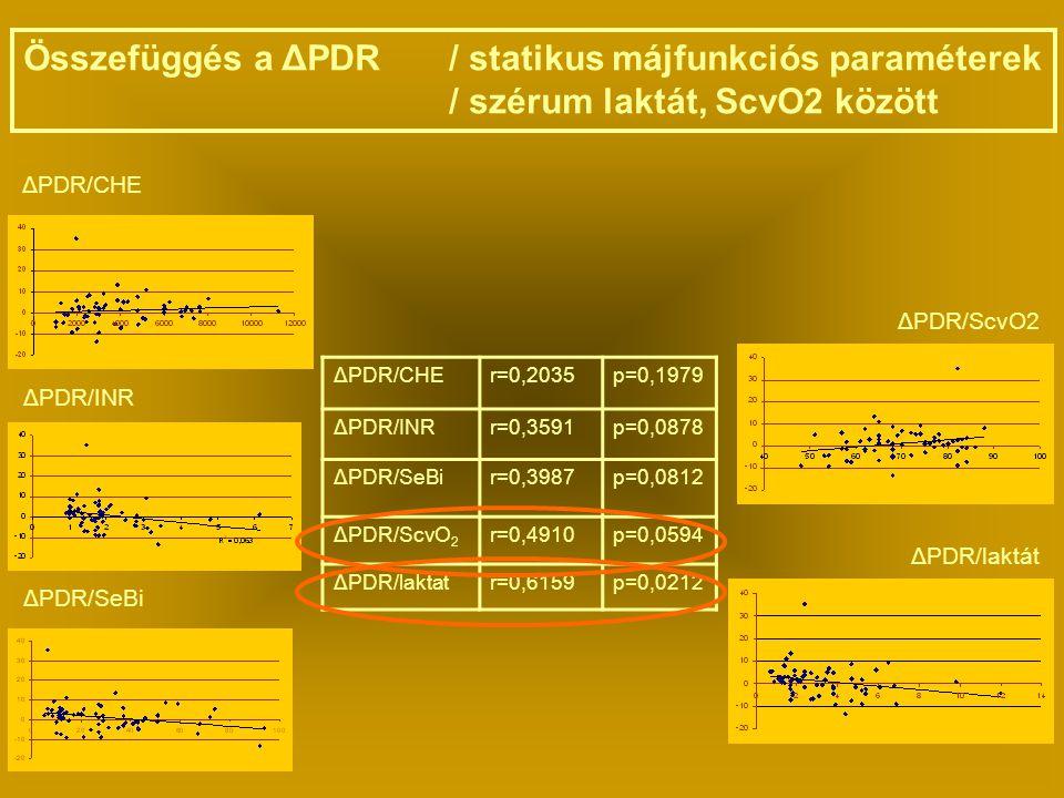 Összefüggés a ΔPDR / statikus májfunkciós paraméterek