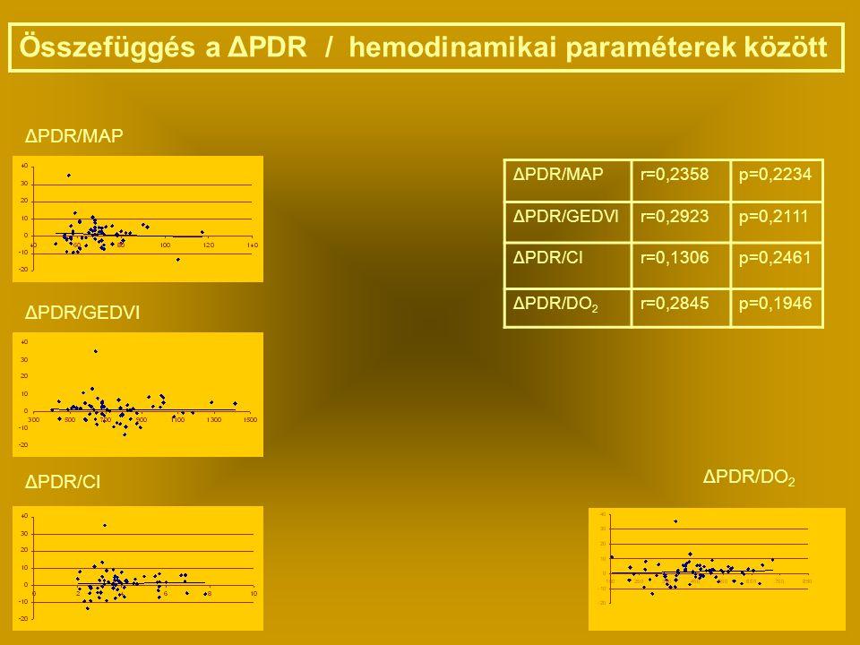 Összefüggés a ΔPDR / hemodinamikai paraméterek között