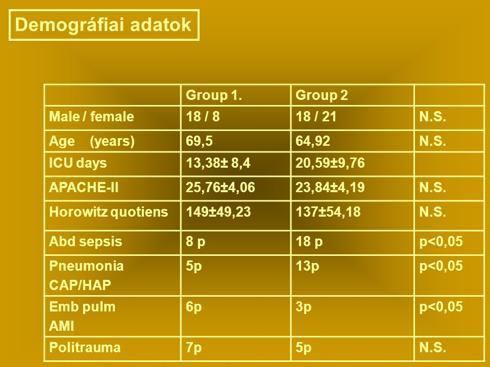 Demográfiai adatok Group 1. Group 2 Male / female 18 / 8 18 / 21 N.S.