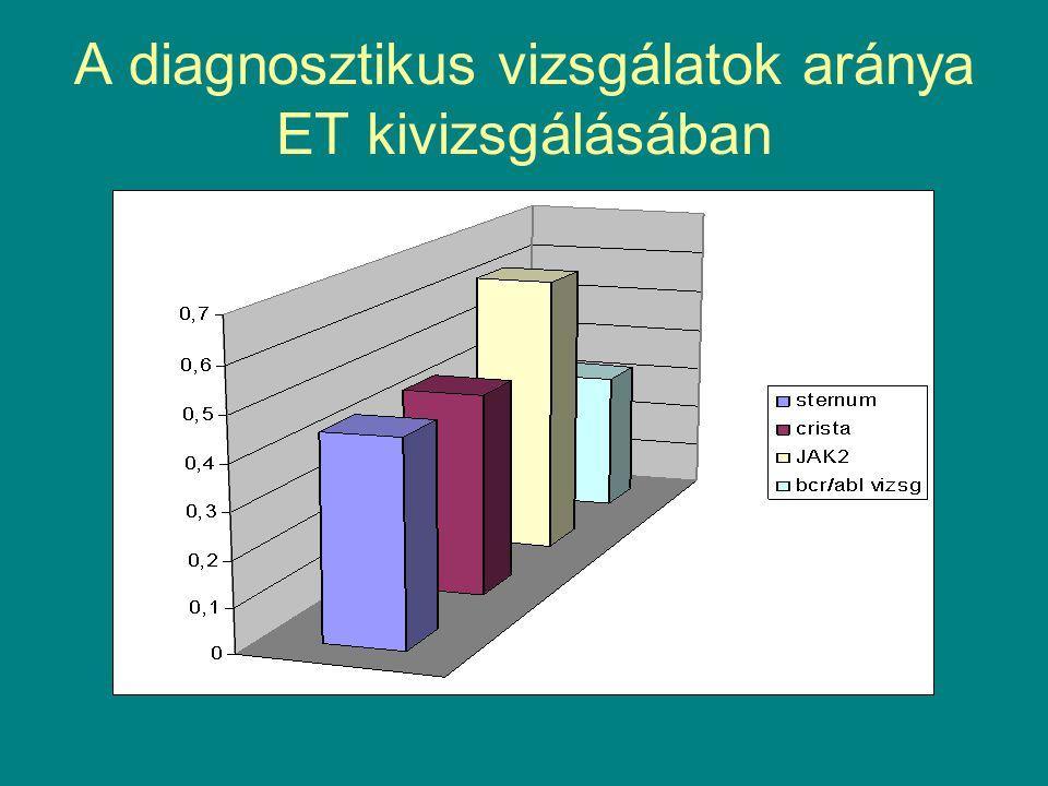 A diagnosztikus vizsgálatok aránya ET kivizsgálásában