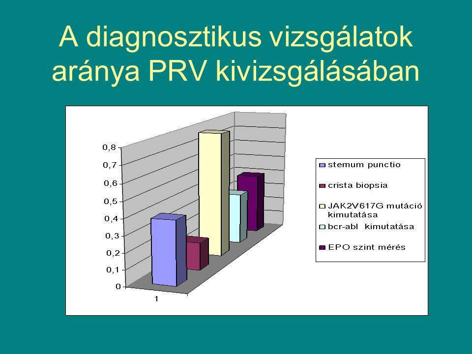 A diagnosztikus vizsgálatok aránya PRV kivizsgálásában