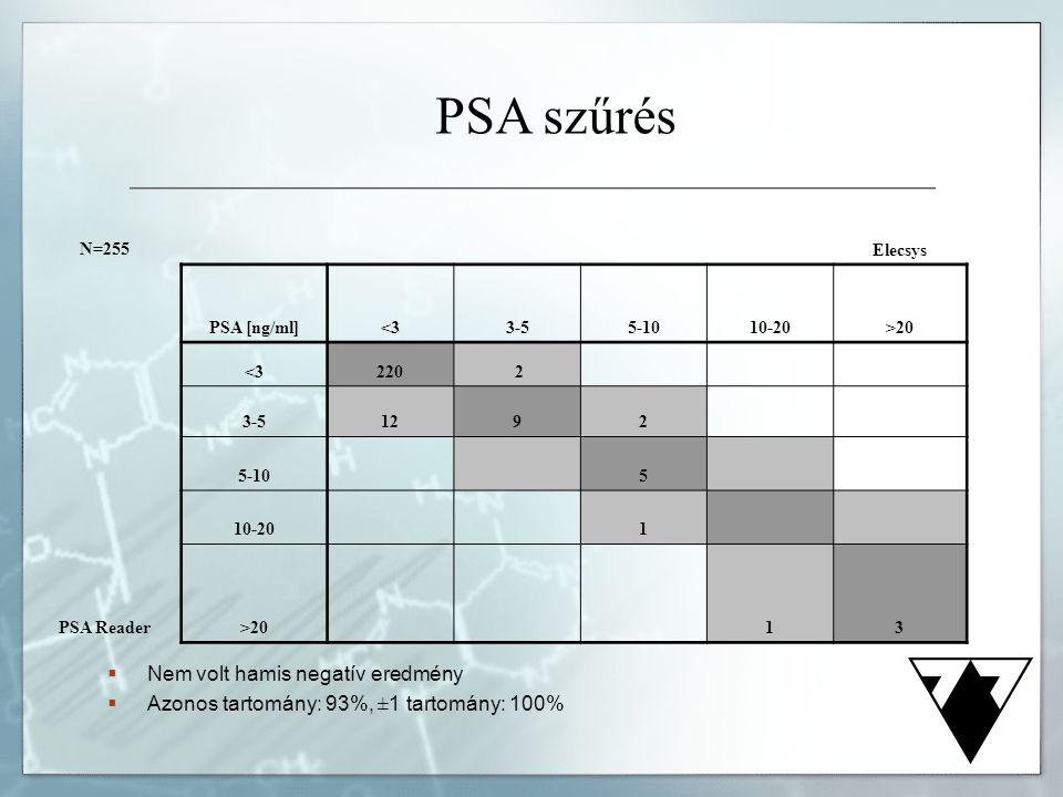 PSA szűrés Nem volt hamis negatív eredmény