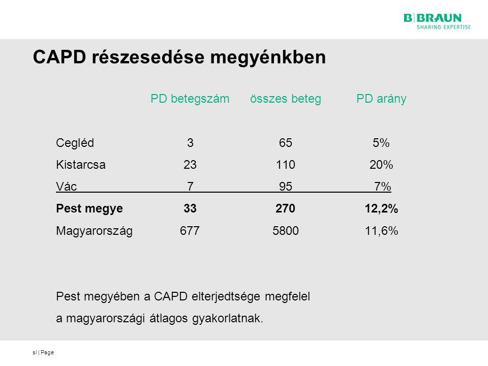 CAPD részesedése megyénkben