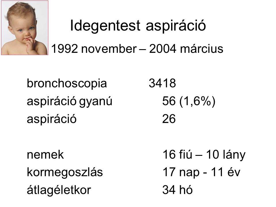 Idegentest aspiráció 1992 november – 2004 március bronchoscopia 3418