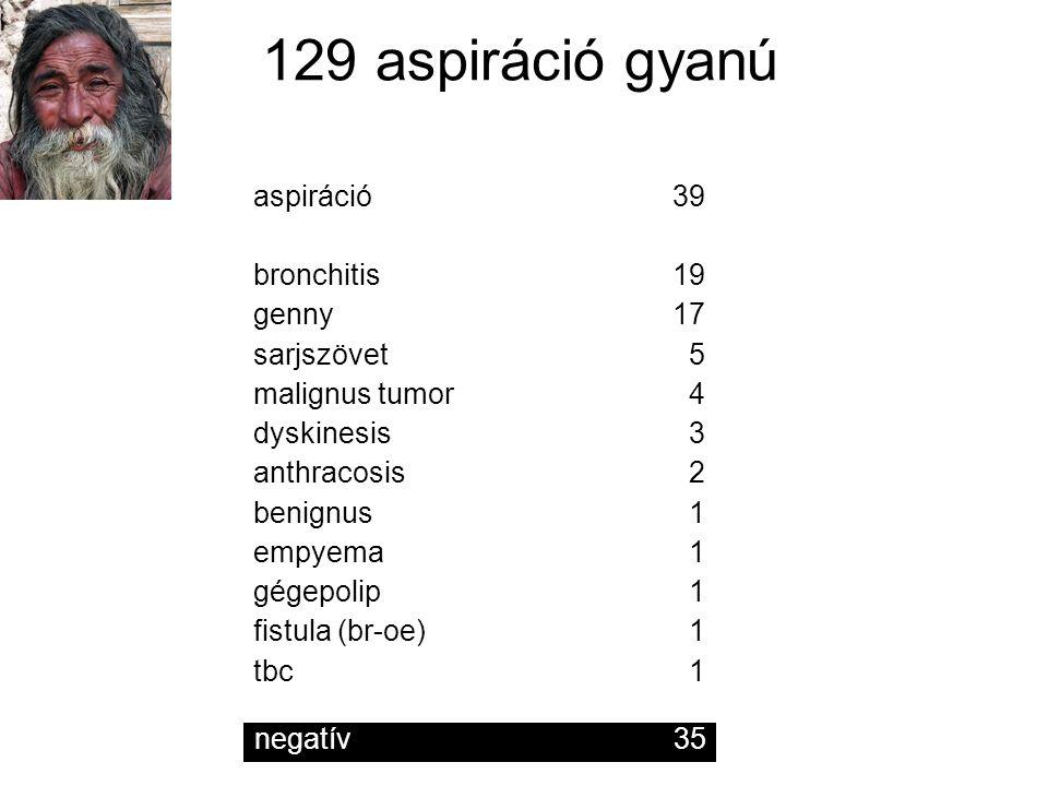 129 aspiráció gyanú aspiráció 39 bronchitis 19 genny 17 sarjszövet 5