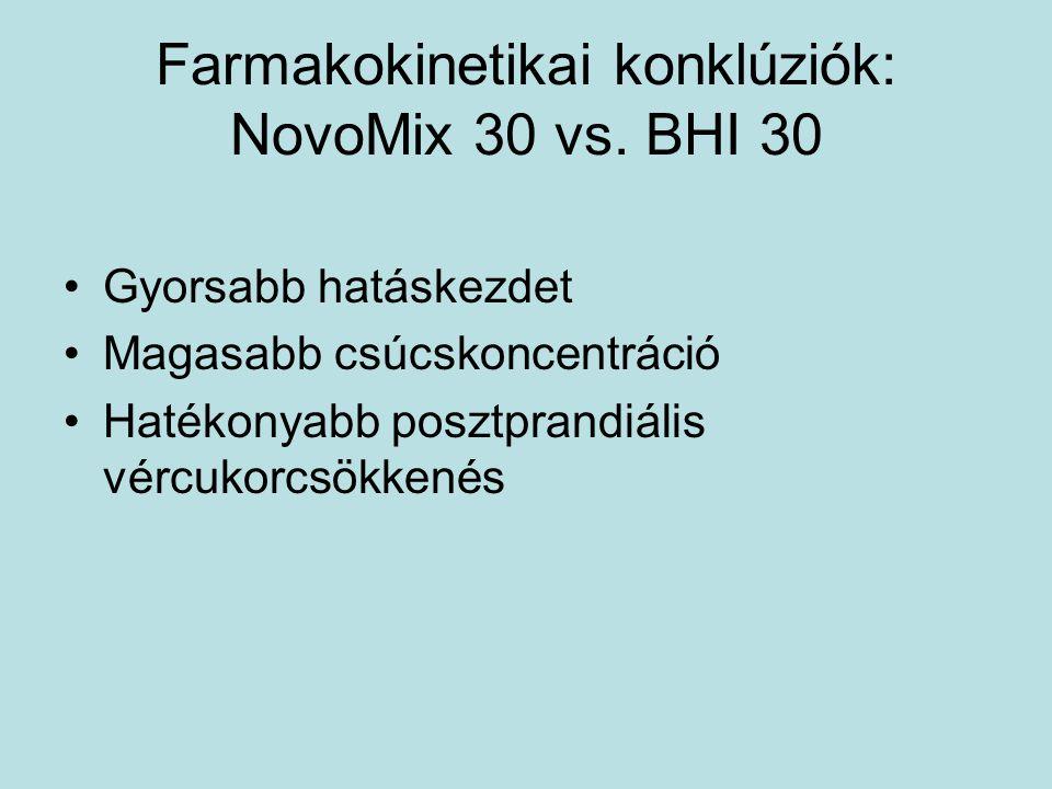 Farmakokinetikai konklúziók: NovoMix 30 vs. BHI 30