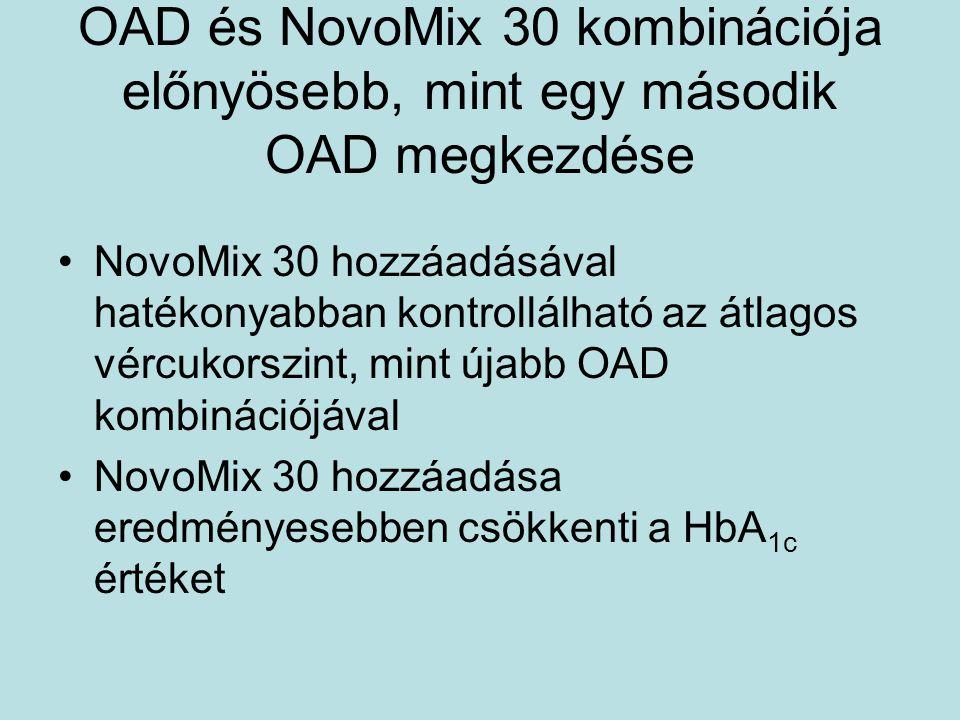 OAD és NovoMix 30 kombinációja előnyösebb, mint egy második OAD megkezdése