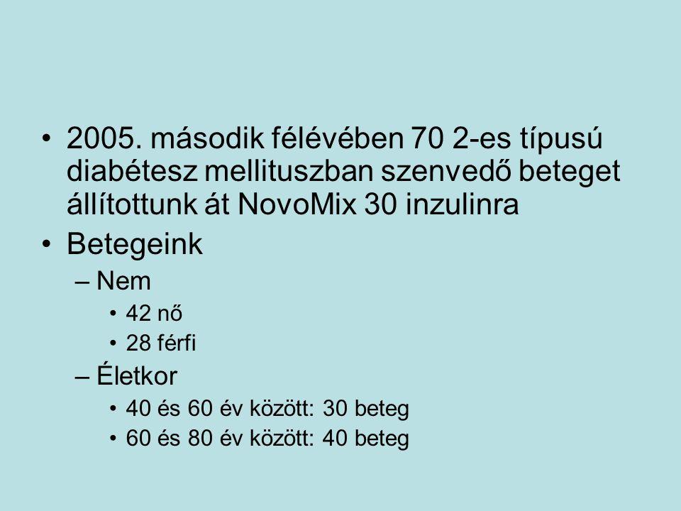 2005. második félévében 70 2-es típusú diabétesz mellituszban szenvedő beteget állítottunk át NovoMix 30 inzulinra