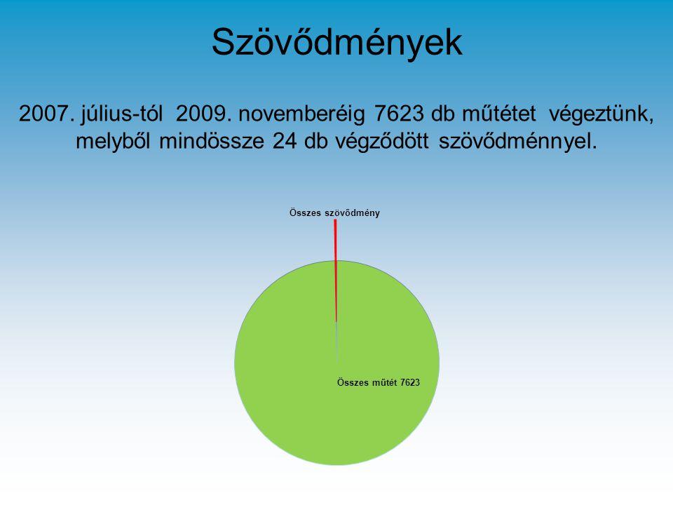 Szövődmények 2007. július-tól 2009.