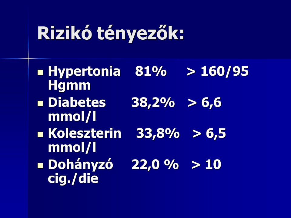 Rizikó tényezők: Hypertonia 81% > 160/95 Hgmm