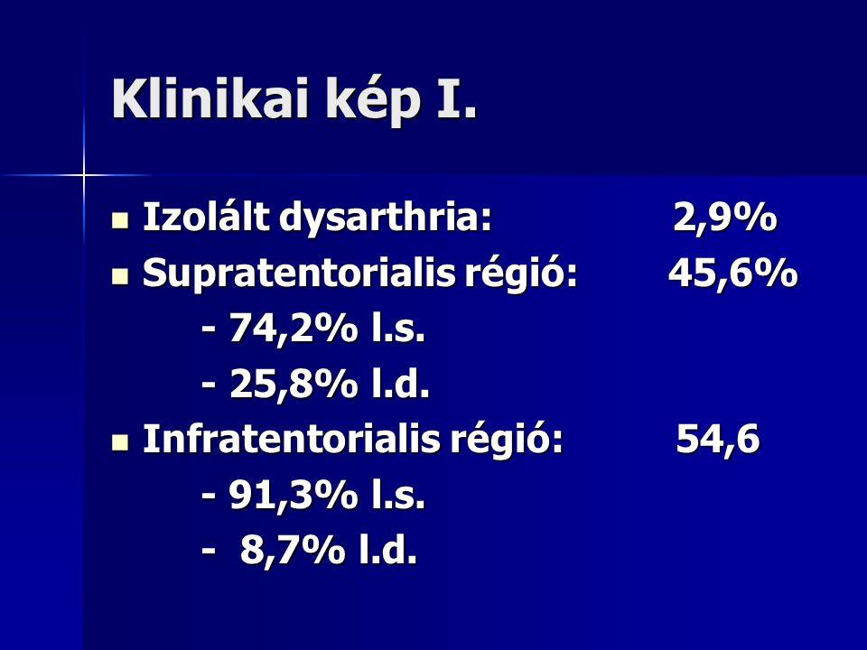 Klinikai kép I. Izolált dysarthria: 2,9% Supratentorialis régió: 45,6%