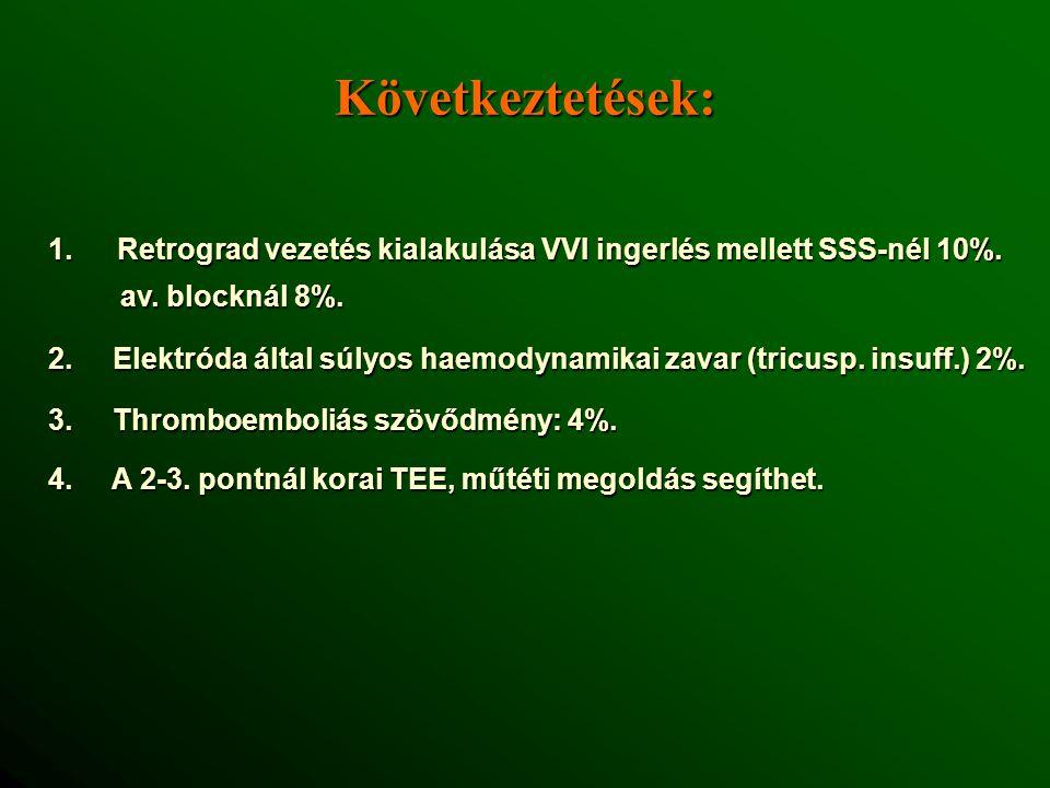 Következtetések: Retrograd vezetés kialakulása VVI ingerlés mellett SSS-nél 10%. av. blocknál 8%.