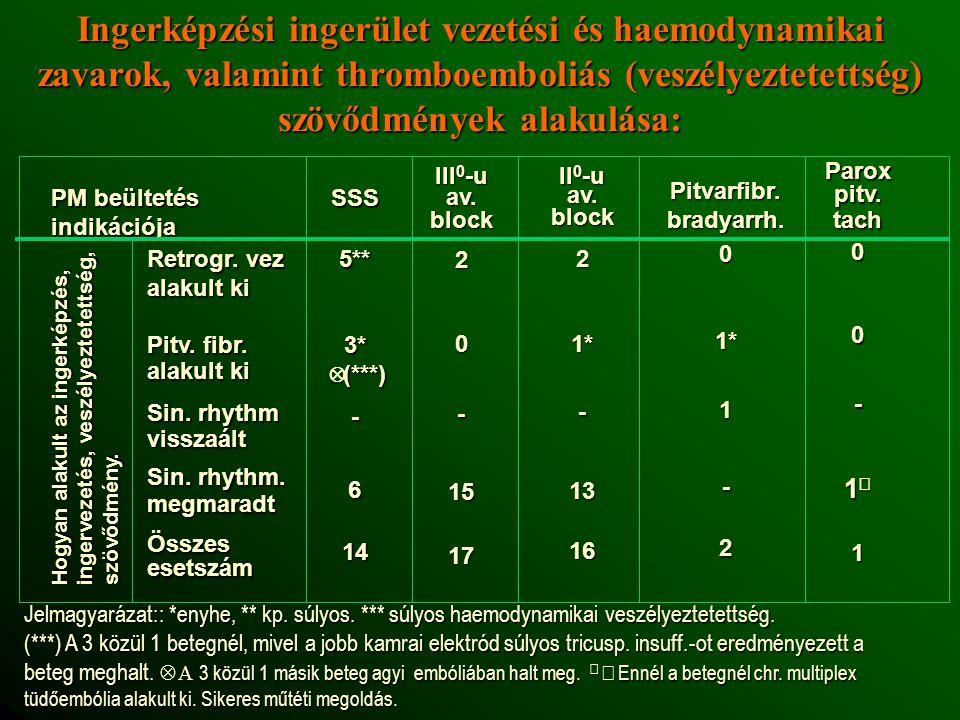Ingerképzési ingerület vezetési és haemodynamikai zavarok, valamint thromboemboliás (veszélyeztetettség) szövődmények alakulása: