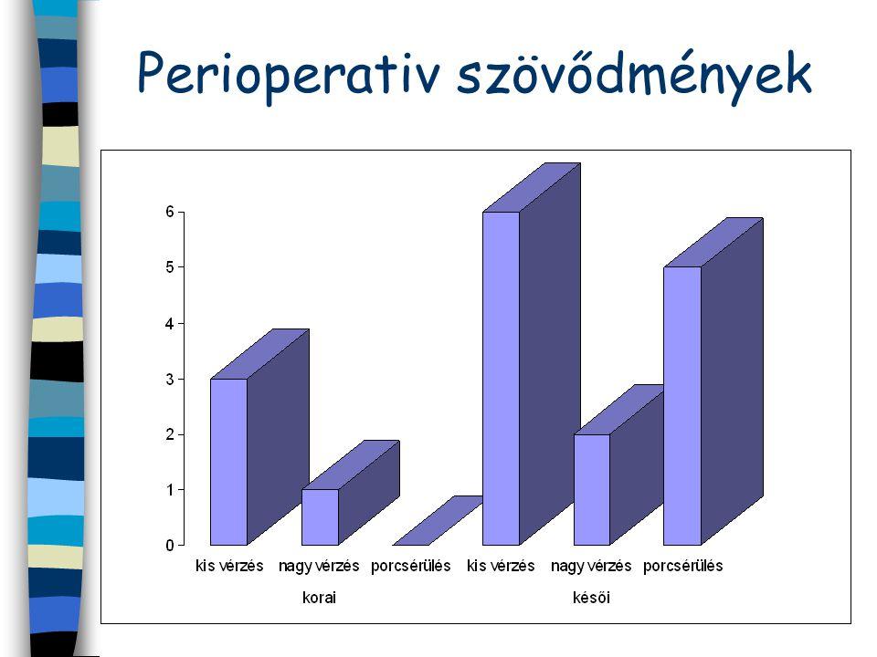 Perioperativ szövődmények
