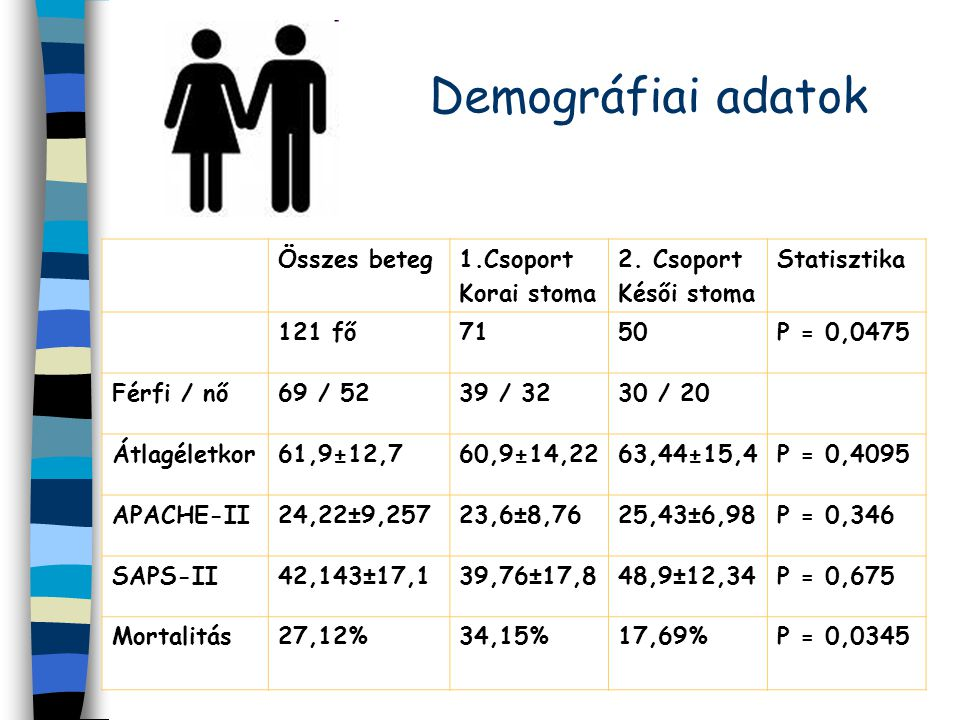 Demográfiai adatok Összes beteg 1.Csoport Korai stoma 2. Csoport