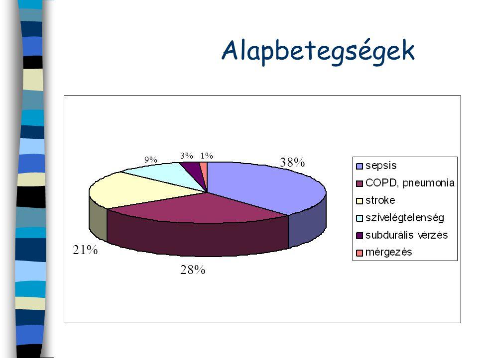 Alapbetegségek 3% 1% 9% 38% 21% 28%